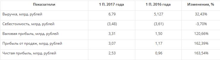 Саратовский НПЗ — может стать лучшим доходным активом в 2018 году