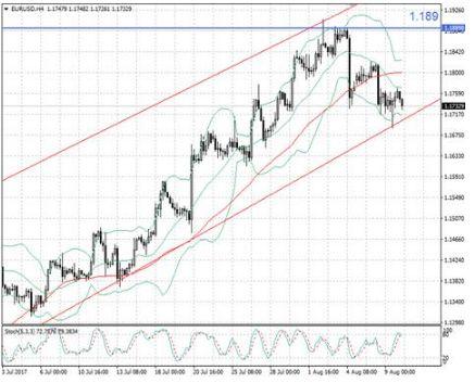 Антирисковые настроения правят валютным рынком