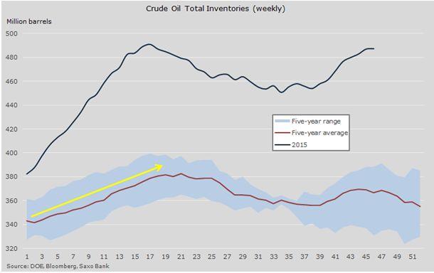 Нефть и металлы остаются под давлением в условиях избытка предложения и ожидания заседания FOMC