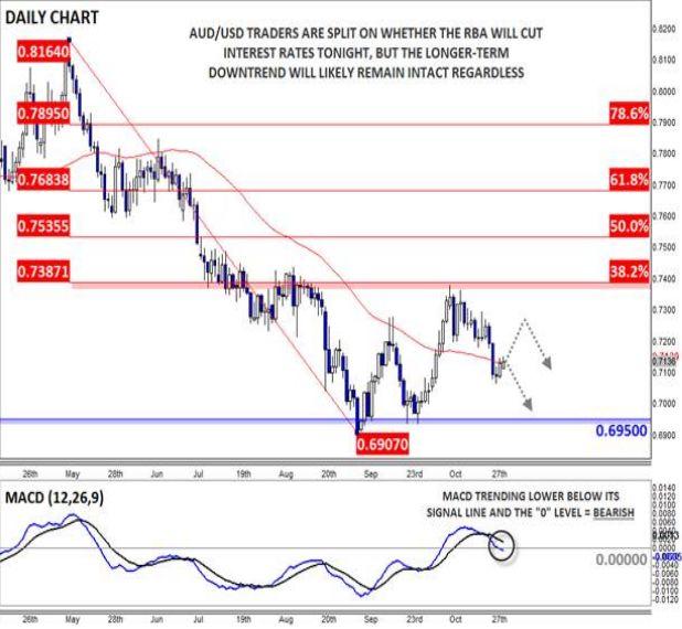 AUD/USD: РБА готов бросить жребий по поводу процентных ставок