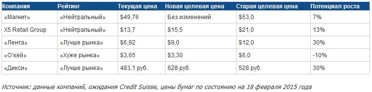 Credit Suisse изменил целевую цену бумаг российских ретейлеров