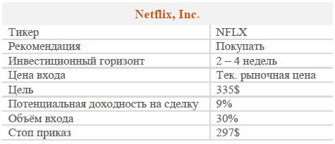 Акции NETFLIX. Рекомендация - покупать