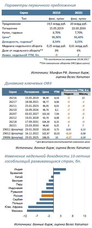 ОФЗ Аукцион