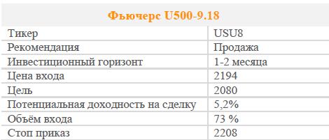 Фьючерс U500-9.18. Рекомендация - Продавать