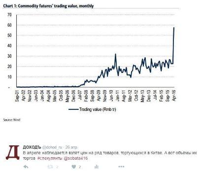 Рекордные объёмы сделок в Китае продолжают подогревать цены на ряд биржевых товаров