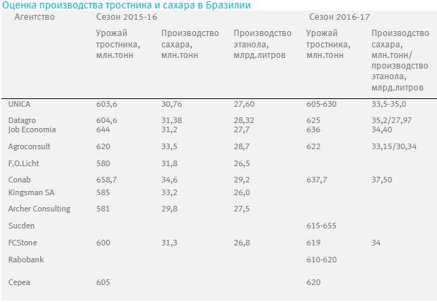В прошедший период цены на кофе сорта арабика вновь резко вырастали до уровня 135,0 центов/фунт под влиянием политического кризиса в Бразилии