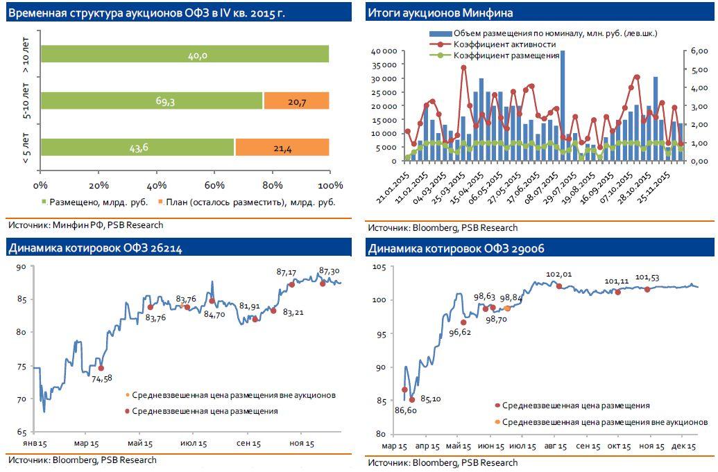 Мониторинг рынка ОФЗ: аукционы Минфина