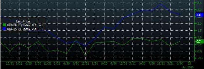Разнонаправленное движение индексов