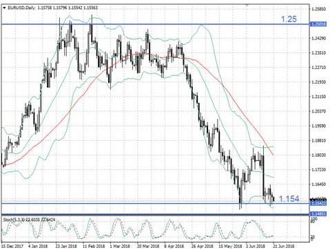 Пара EUR/USD настроена на консолидацию