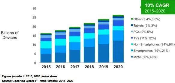 Возможности для роста доходов: глобальный IP-трафик вырастет в три раза к 2020 г.