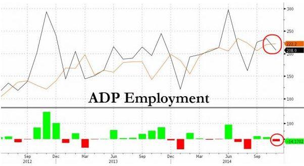 ADP представил худший ноябрьский отчет по рынку труда за четыре года