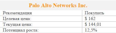 Ставки на Palo Alto Networks оправдываются