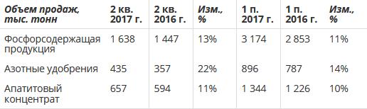 Фосагро отчет за 2 квартал 2017 года по МСФО