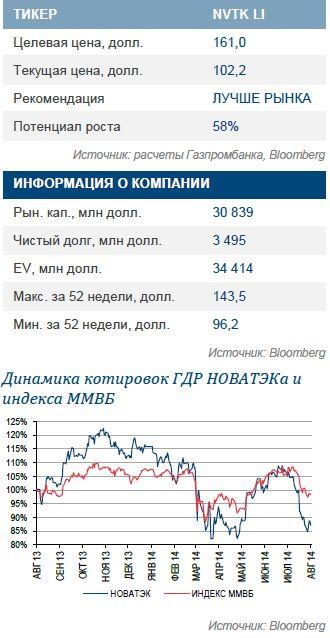 НОВАТЭК В новой цене санкции и «Ямал СПГ»