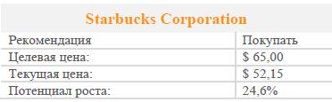Акции Starbucks Corporation. Рекомендация - покупать