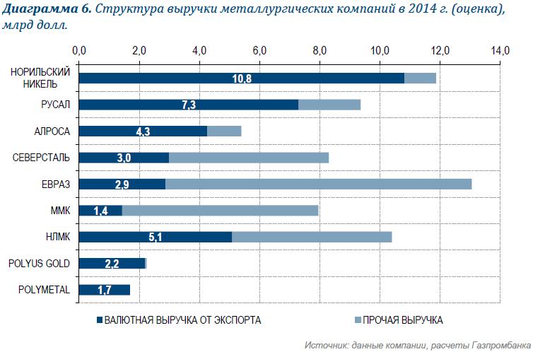 Рост налогов для российских экспортеров не за горами?
