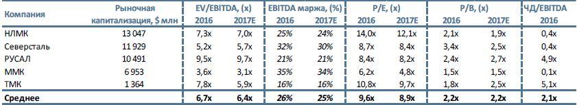 НЛМК, ММК  Стремительный рост на фоне подъема цен на металлы