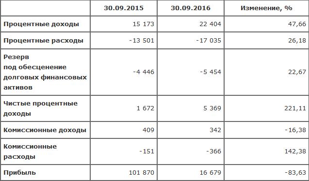 ПАОМОСОБЛБАНК: результаты МСФО на30.09.2016