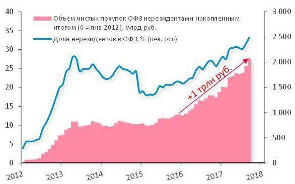 Контроль над рынком госдолга России захватили иностранные инвесторы