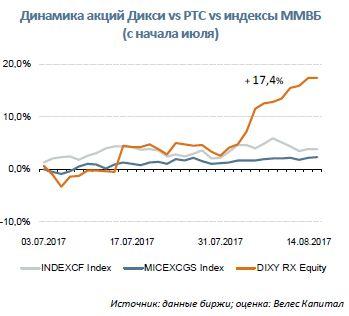Дикси  Обзор финансовых результатов за 2К 2017 г. и 1П 2017 г.
