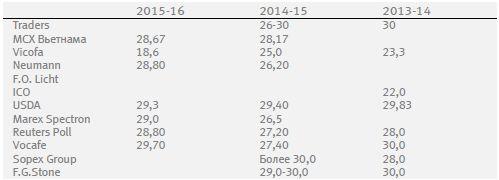 Долгосрочная динамика цен на какао-бобы, скорее всего, останется негативной