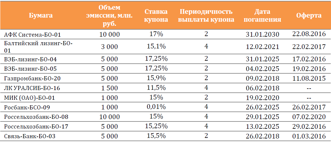 Максимальная ставка топ-10 банков по вкладам в рублях во второй декаде февраля снизилась до 13,84%