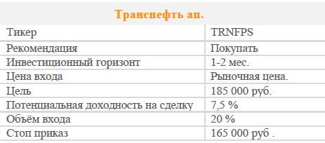 Акции Транснефть ап. Рекомендация - ПОКУПАТЬ