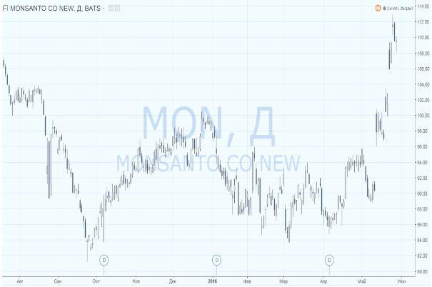 Bayer и ГМО: рекорд In Cash на M&A