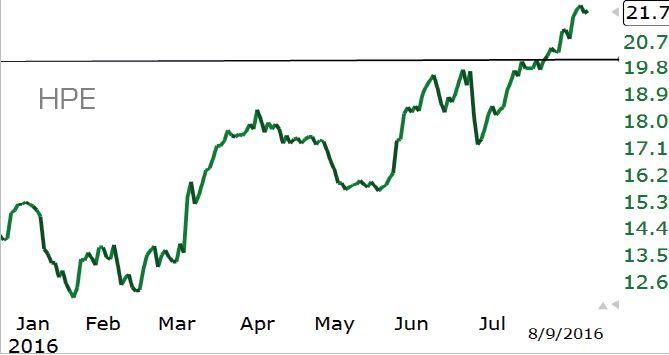 Настало время NASDAQ?