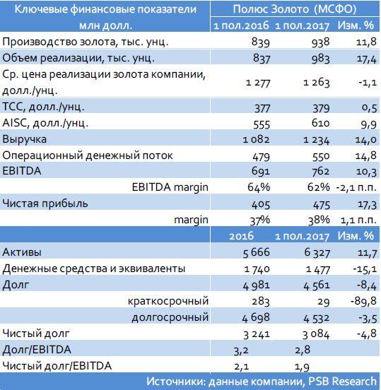 Полюс (Ba1/ВВ-/ВВ-): итоги 1 пол. 2017 г. по МСФО