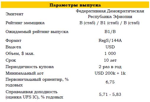 Эфиопия размещает дебютные 10-ти летние еврооблигации в долларах США