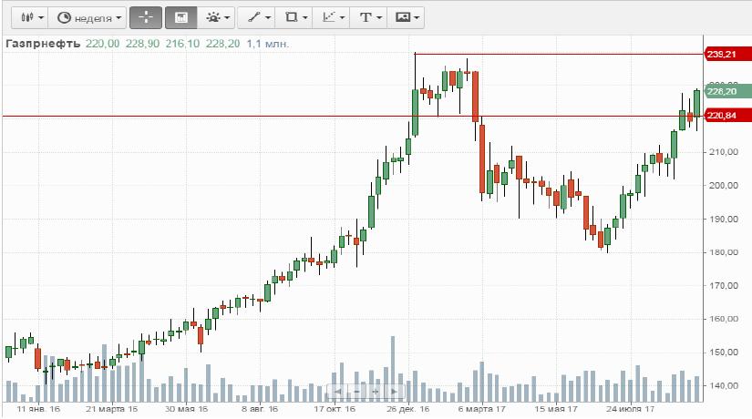 Покупка Газпромнефть АО