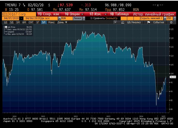 Графикцены еврооблигации