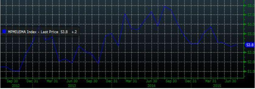 Ускорение падения на росте торговых оборотов
