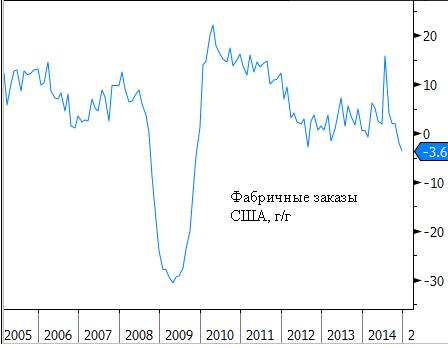 В США бум на рынке труда на фоне спада фабричных заказов