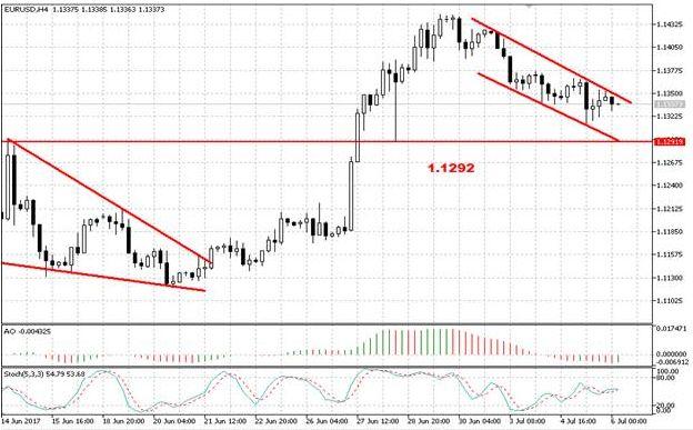 Валютная пара EUR/USD провела волатильную торговую сессию