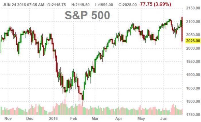 Реакция мировых рынков на новость о Brexit. Инвесторы покупают американские ценные бумаги