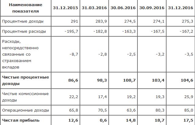 ВТБ: итоги 2016 года