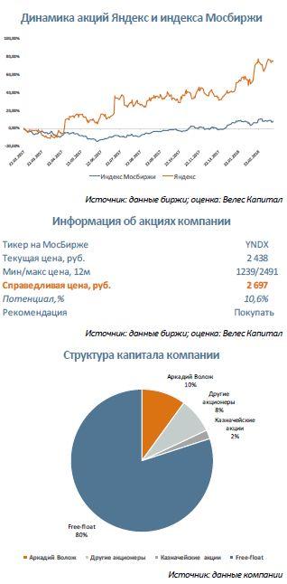 Яндекс Новые возможности для роста