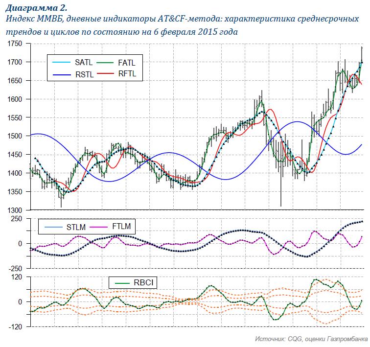 Индекс ММВБ: техническая цель 1750 п. достигнута