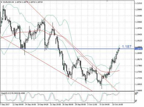 Отскок евро получил продолжение