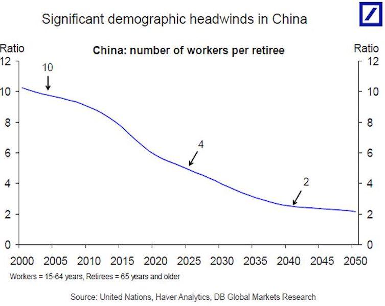 Демографический кризис в Китае может привести к росту инвестиций в инновации