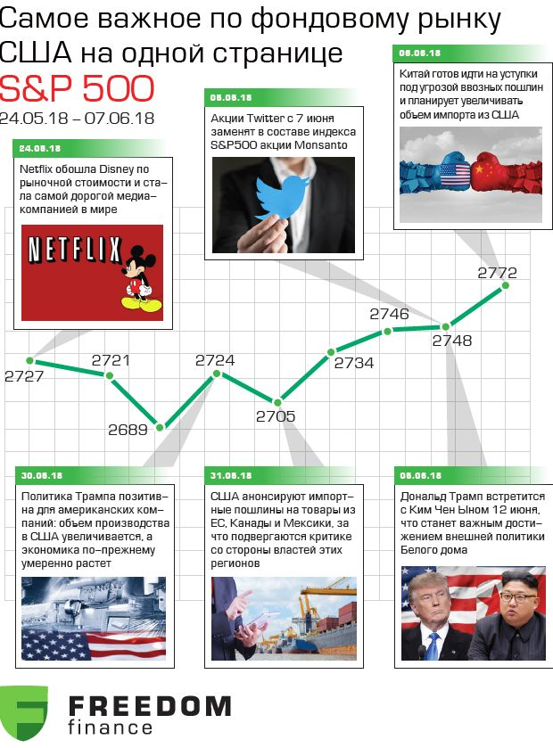 Рост в ожидании важных новостей