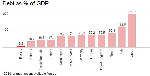 Рейтинг S&P vs реальность на примере России