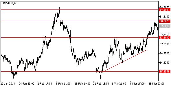 Пара доллар-рубль приостановила рост, ранее наблюдавшийся вопреки подъему цен на нефть, пока сопротивлением выступает отметка 58