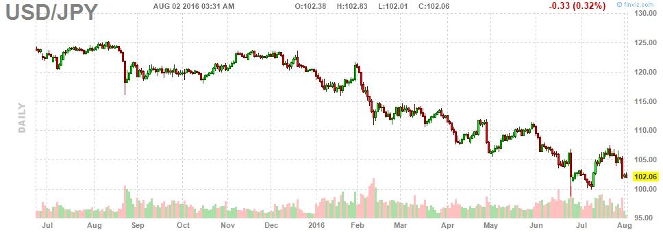 Индекс доллара снижается. Чего ждет валютный рынок?