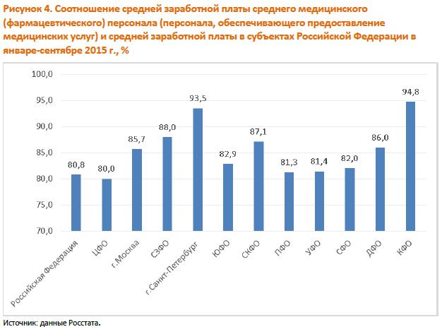 Forbes | Среднемесячная зарплата в Москве к концу года