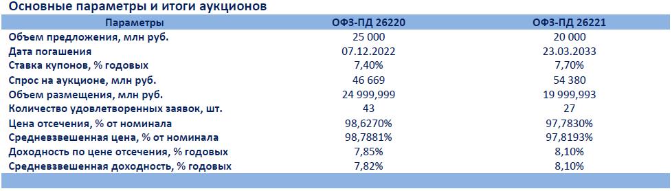 Высокий интерес к долгосрочным ОФЗ перед решением ЦБ РФ по ставке