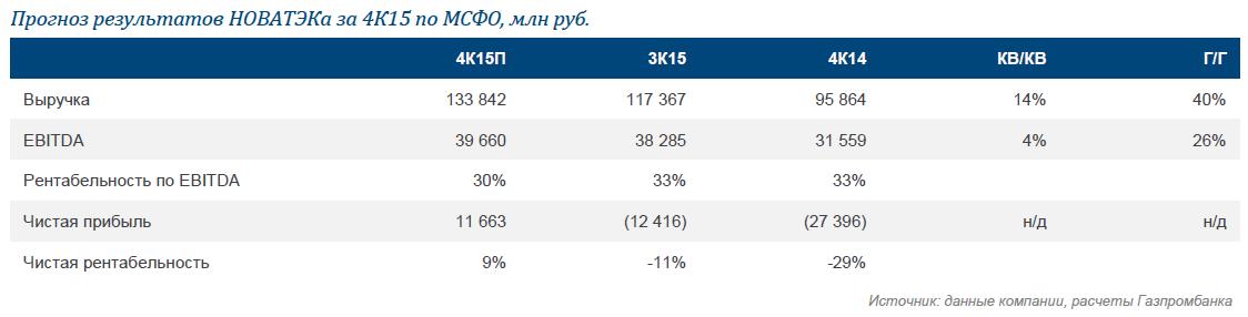 НОВАТЭК: прогноз результатов 4К15/2015. Рост объемов компенсирует снижение цен
