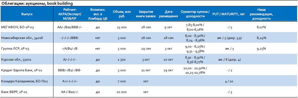 Мониторинг первичного рынка: МегаФон, ЛСР, Новосибирская область
